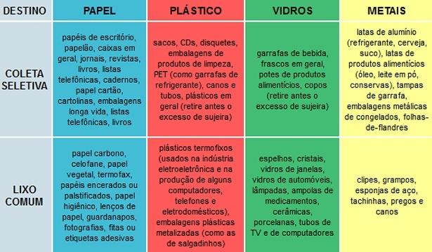 beneficios das reciclagem do lixo