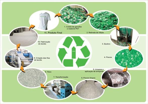 reciclagem do plastico tipos