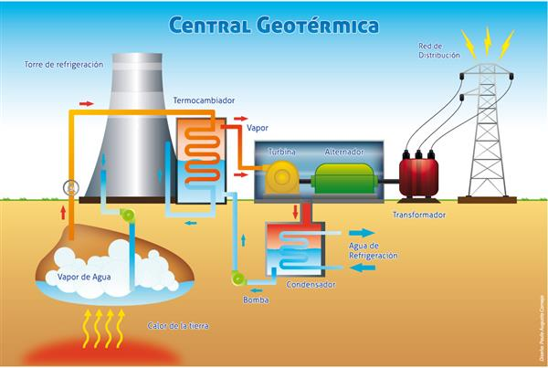 central geotermica