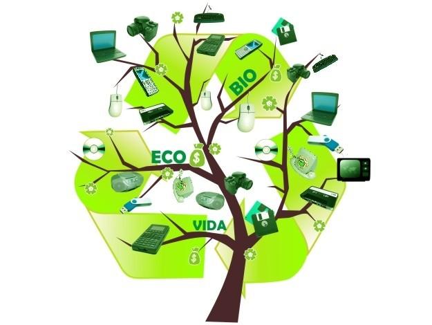 lixo eletronico como reciclar