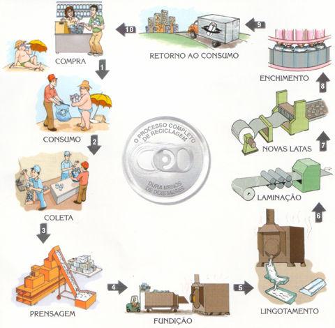 reciclagem de pet como e feito