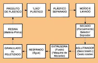 reciclagem-do-plastico processo passo a passo