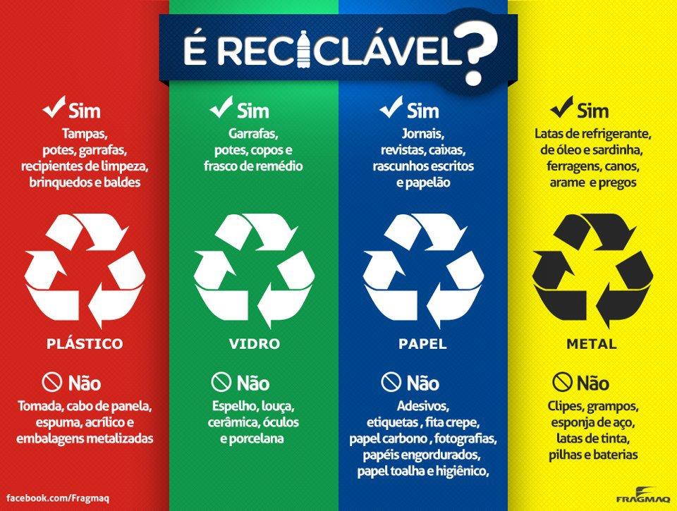 como funcioman a reciclagem e reutilização do lixo